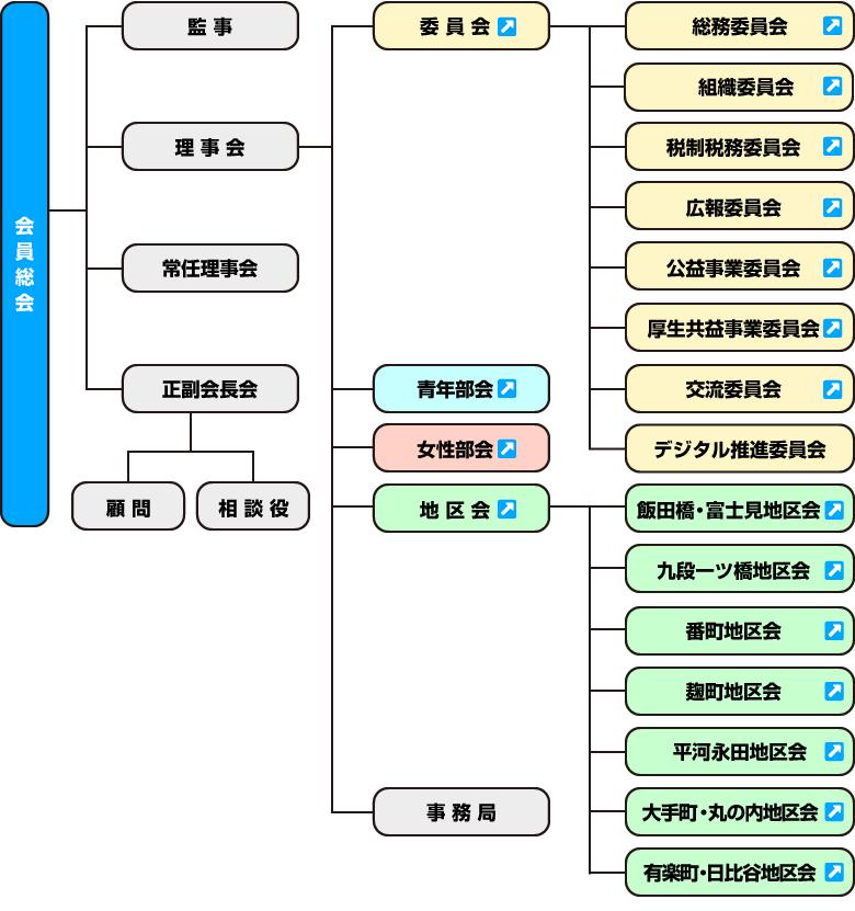 麹町法人会組織図